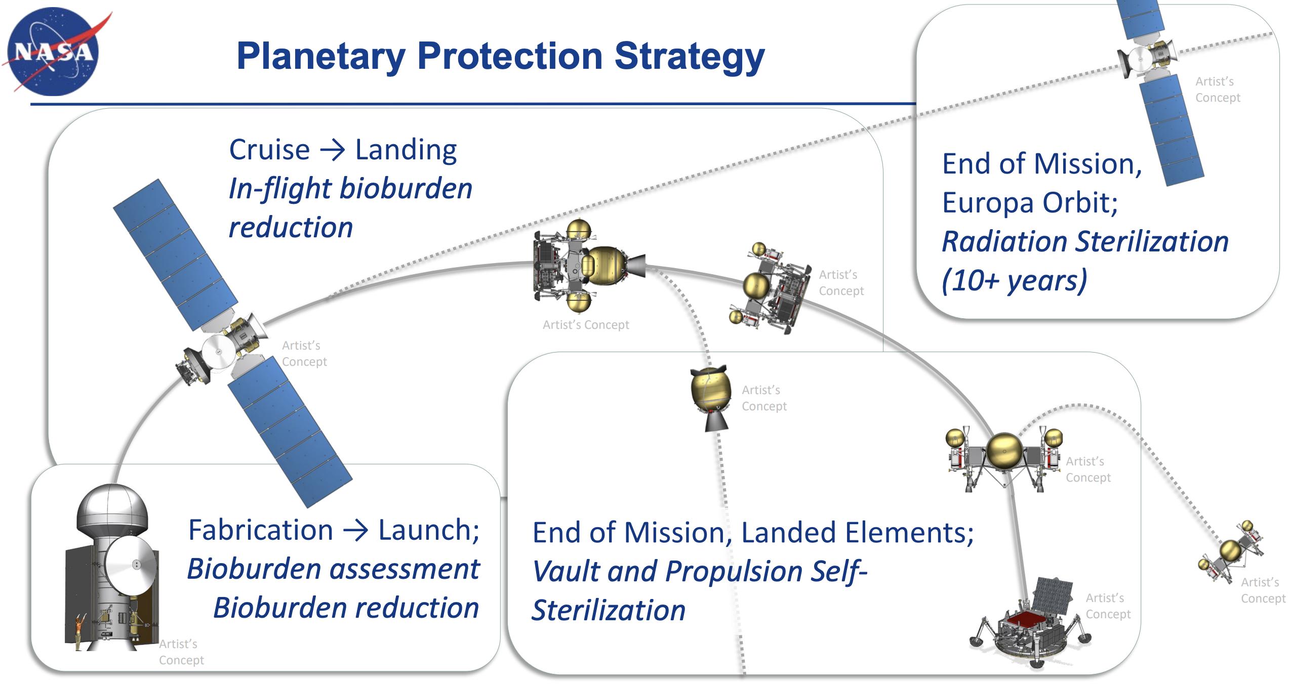 NASA Planetary Protection Strategy project doc